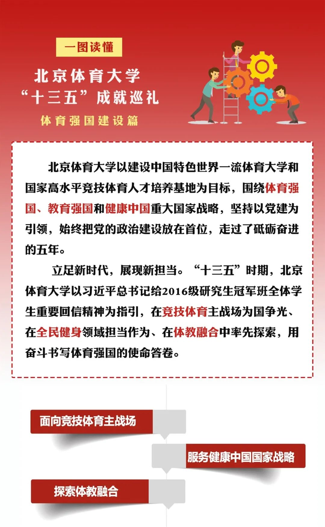 """北京体育大学""""十三五""""巡礼——体育强国建设篇图片"""