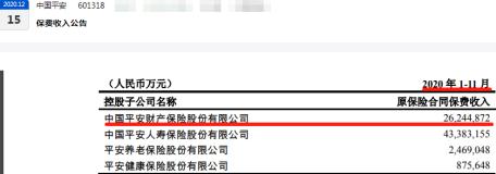 """中国平安36%业务急需整顿:平安财险2020年四季度吃13张监管""""罚单"""""""