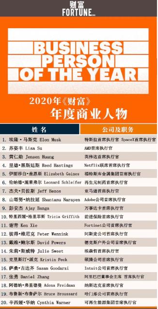 2020年《财富》年度商业人物揭晓:阿里巴巴张勇入选,为唯一任职于中国企业的高管