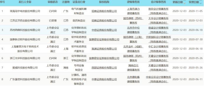 科创板晚报|汽车芯片龙头恩智浦全线调涨产品价格 云从科技科创板IPO获受理