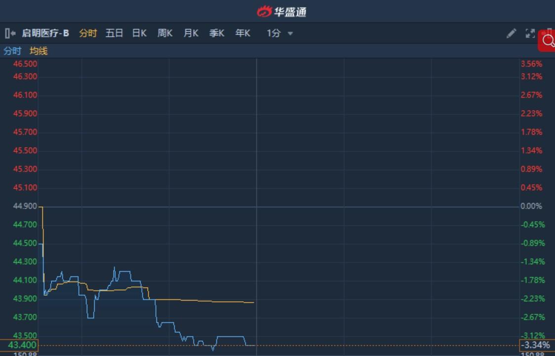 港股异动︱盘中现两宗大手成交涉资6600万 启明医疗-B(02500)现跌3.3%