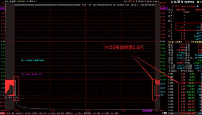尾盘厦门银行砸盘2.6亿,国盛金控炸板,传递了什么信号?