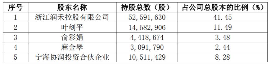 润禾材料股东拟合计减持不超过8.92%股份,股价跌停