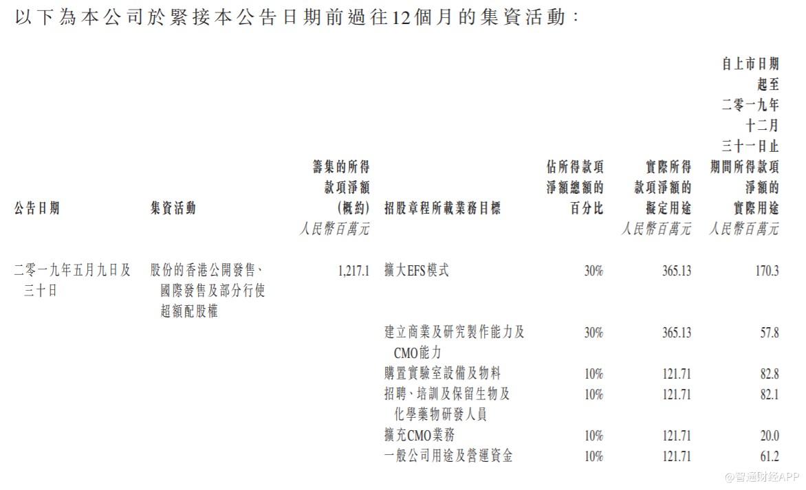 为产业链拓展再筹资,维亚生物(01873)发行1.8亿美元可转换债券