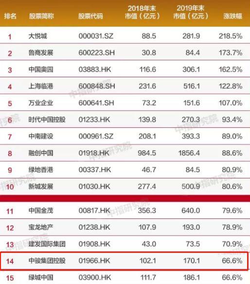 中骏集团:骏行千亿――2020地产