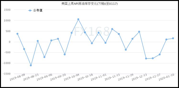 API:上周美国原油库存再度增长 成品油库存仍在攀升