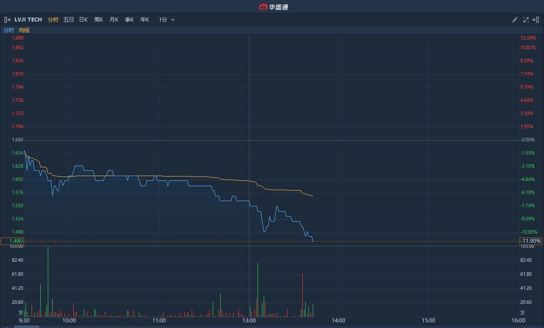 港股异动 | 次新股驴迹科技(01745)遭重挫现跌12% 较发行价低三成