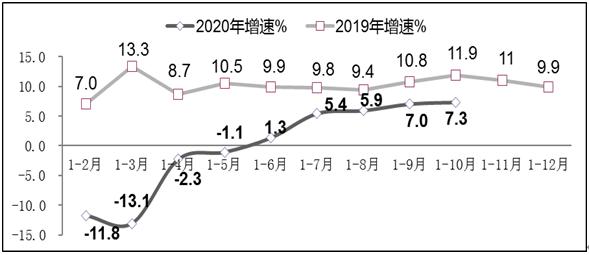 圖2 2019年-2020年1-10月軟件業利潤總額增長情況