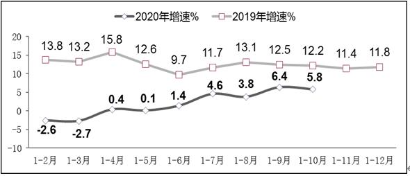 圖4 2019年-2020年1-10月軟件業從業人員工資總額增長情況