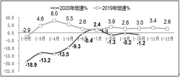 圖3 2019年-2020年1-10月軟件業出口增長情況