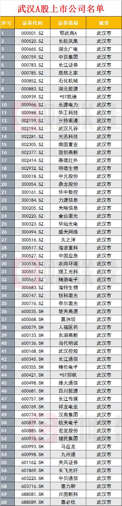 武汉A股上市公司全名单:葛洲坝等60家在列