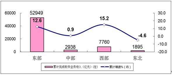 圖6 2020年1-10月軟件業分地區收入增長情況