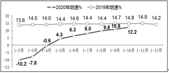 圖82019年-2020年1-10月副省級中心城市軟件業務收入增長情況