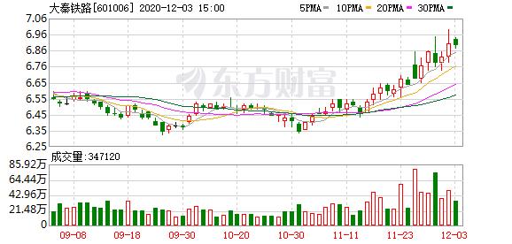 大秦铁路旗下公司环境违法被罚1.65万元