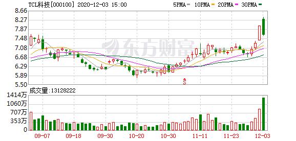 TCL科技涨停封板 市值突破1100亿 成交逾50亿