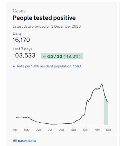 英国英格兰地区新冠病毒阳性病例开始下降