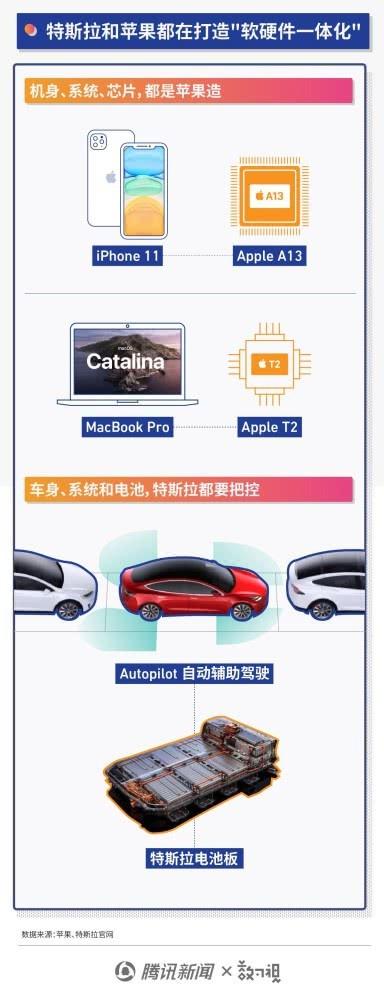 """晋身千亿美元市值的特斯拉 如何谱写""""汽车界苹果""""的神话"""