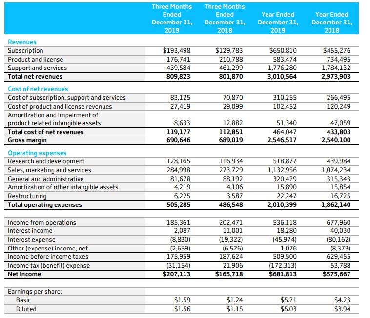 思杰系统(CTXS.US)Q4净利润2.27亿美元,宣布将股票回购授权增加10亿美元至17.5亿