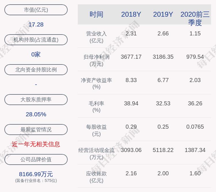三晖电气:公司及全资子公司获得政府补助共计约352万元
