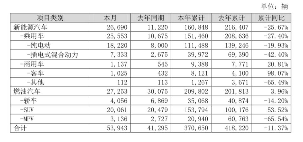比亚迪11月销量约5.39万辆,同比下滑约11.37%