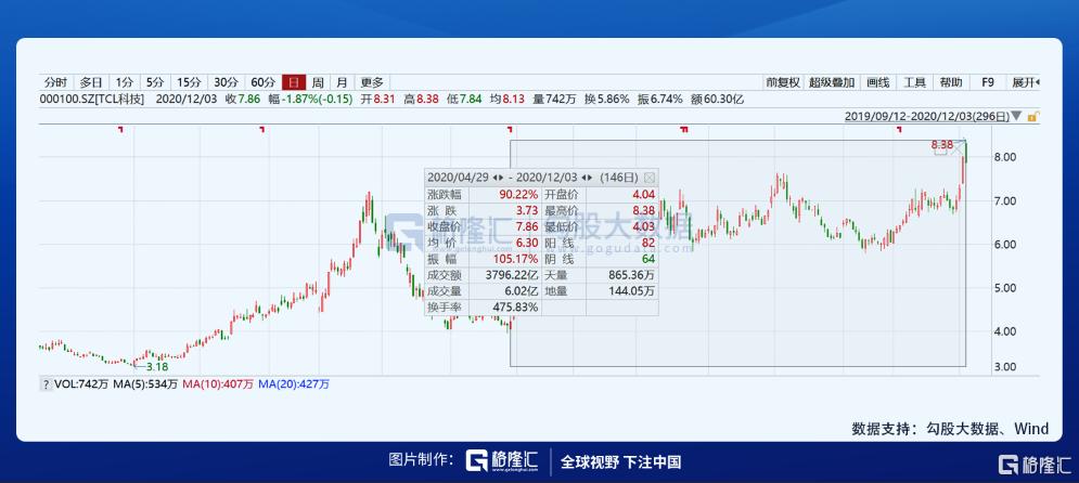 冯柳大撤退,高瓴买不到,来看TCL大涨逻辑和安全边际在哪?