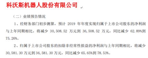 科沃斯2019年度预计净利将减少3.