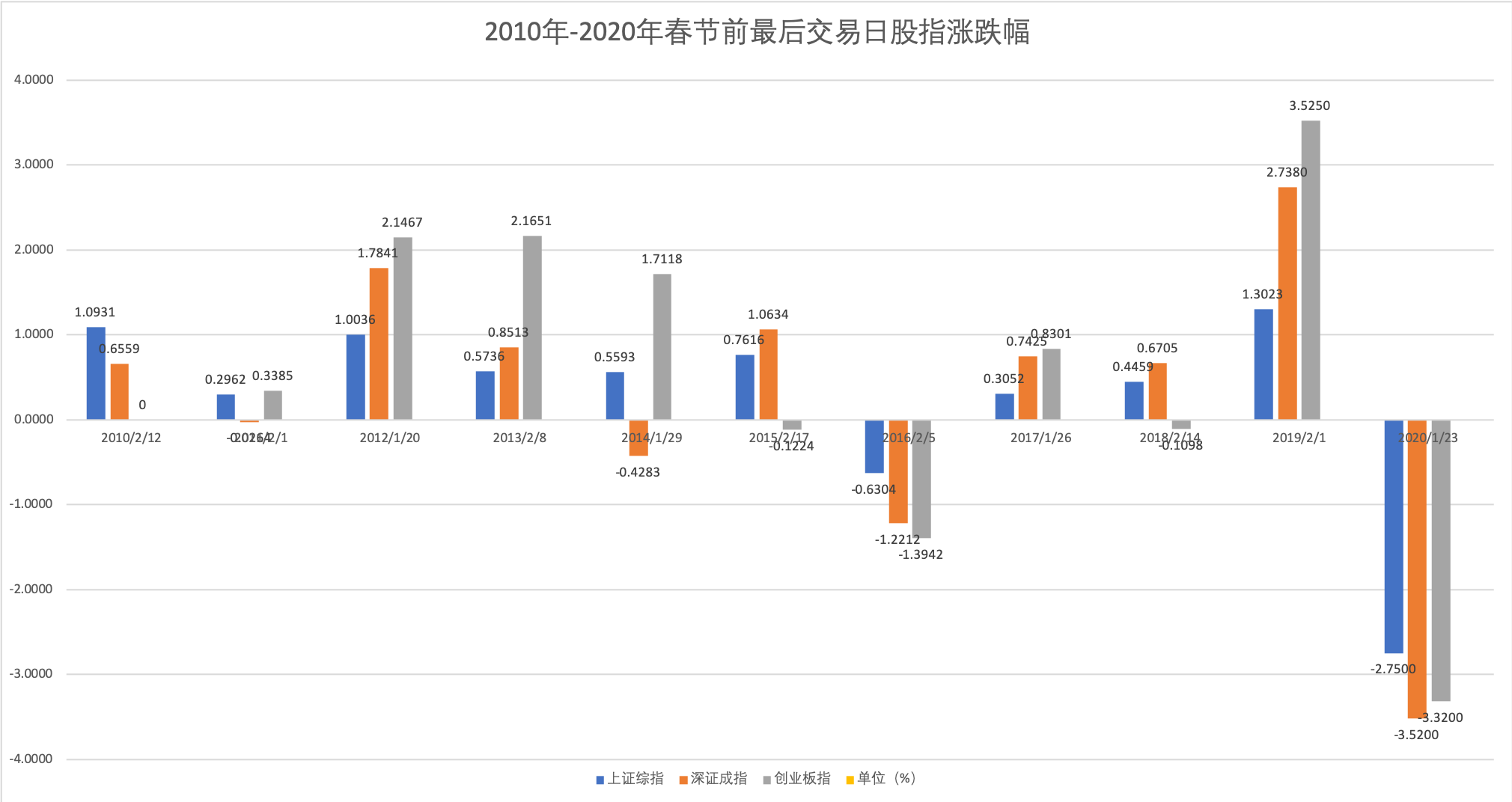 A股跌破3千点收官:超3千股下跌,猪年沪指涨14%图片
