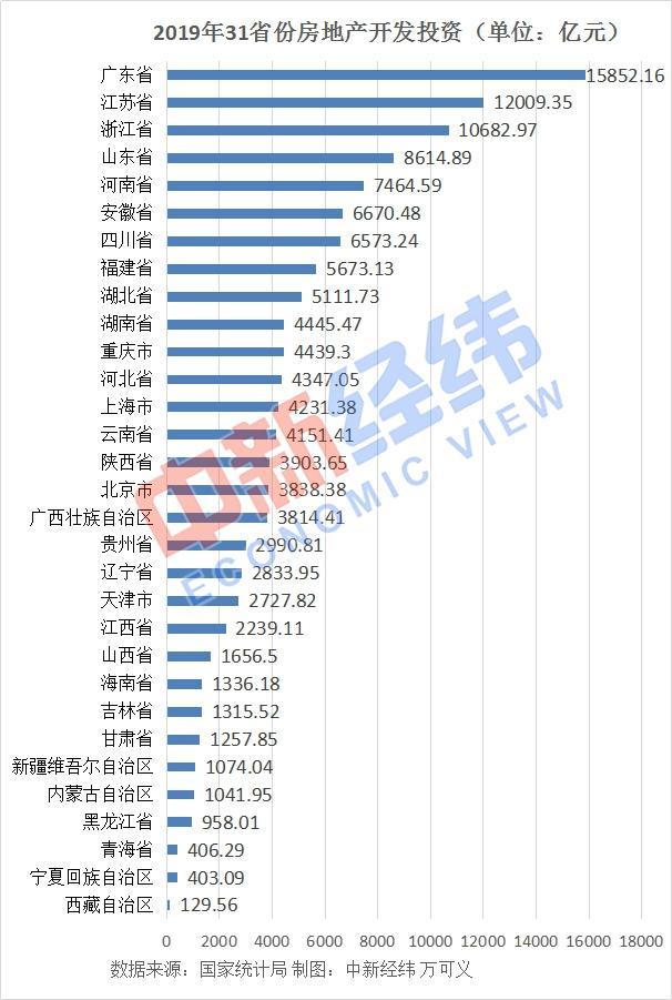 31省份2019年房地产投资:广东近1.6万亿居首,4地负增长