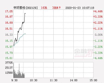 中环股份大幅拉升2.57% 股价创近2个月新高