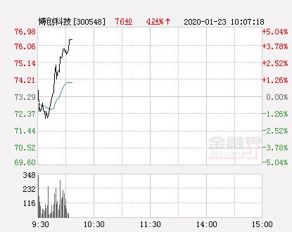 博创科技大幅拉升4.16% 股价创近2个月新高