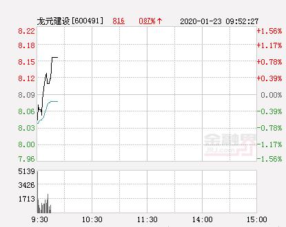 龙元建设大幅拉升1.24% 股价创近2个月新高