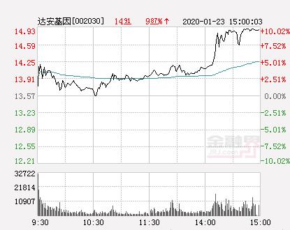 快讯:达安基因涨停  报于14.93元