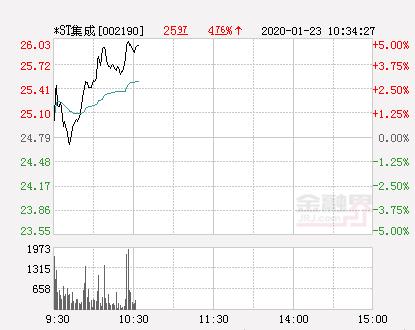 快讯:*ST集成涨停  报于26.03元