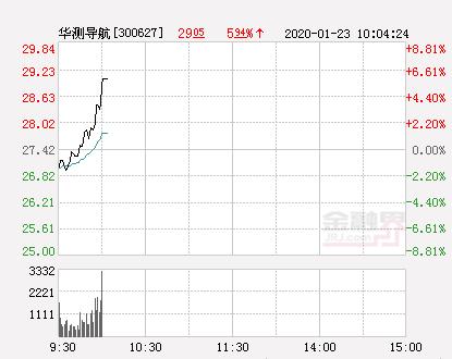 华测导航大幅拉升6.49% 股价创近2个月新高