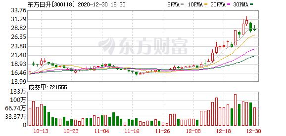 东方日升:控股股东林海峰解除质押2280万股