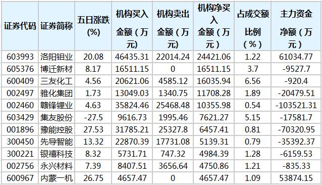 洛阳钼业、三友化工等股近五日获机构净买入