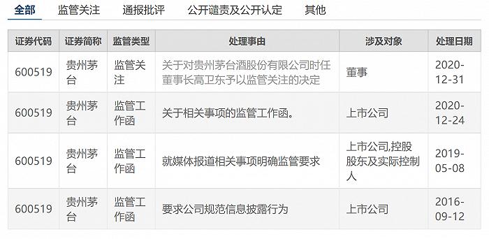 """茅台股价创新高市值达2.5万亿 董事长因信批违规遭上交所""""点名"""""""