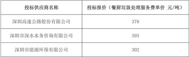 深高速中标超7亿深圳市光明环境园PPP项目