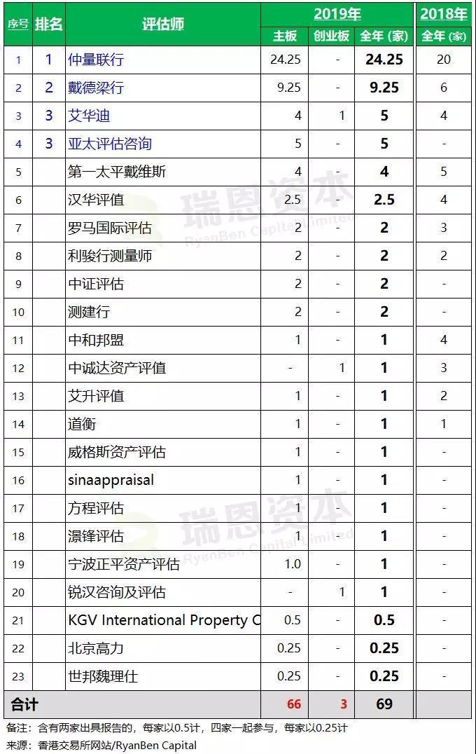 2019年香港IPO评估师排行榜:仲量联行拔得头筹
