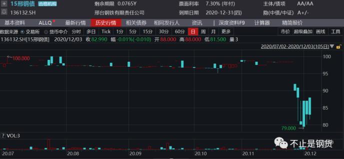 这家钢厂的债券三个交易日暴跌18%:现金流紧张