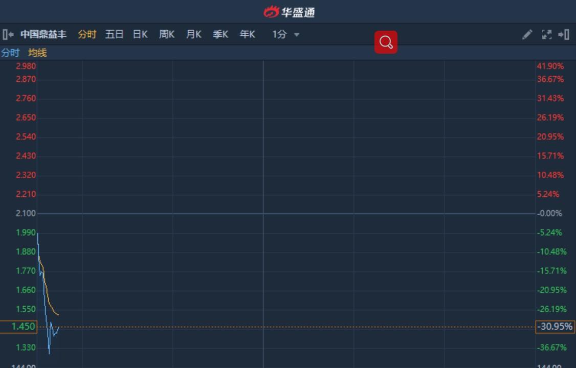 港股异动︱非执董隋广义辞职 中国鼎益丰(00612)续跌30% 复牌后股价连遭重挫