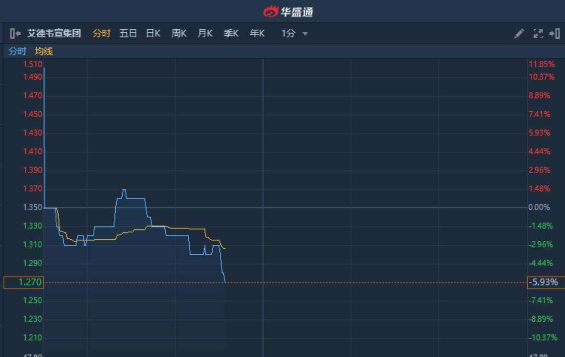 港股异动︱次新股艾德韦宣集团(09919)再挫5%创新低 暂现三连阴累跌19.5%