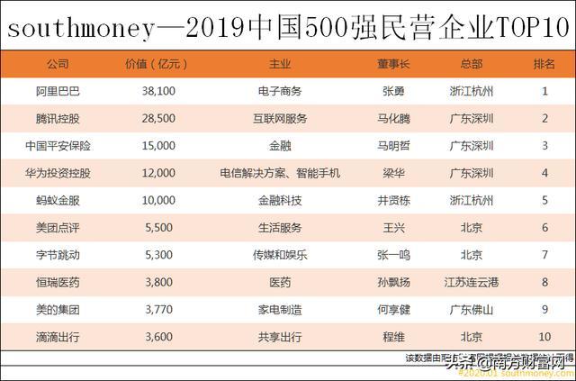 2019中国500强民营企业排行榜丨前10强已不见昔日搜索巨头