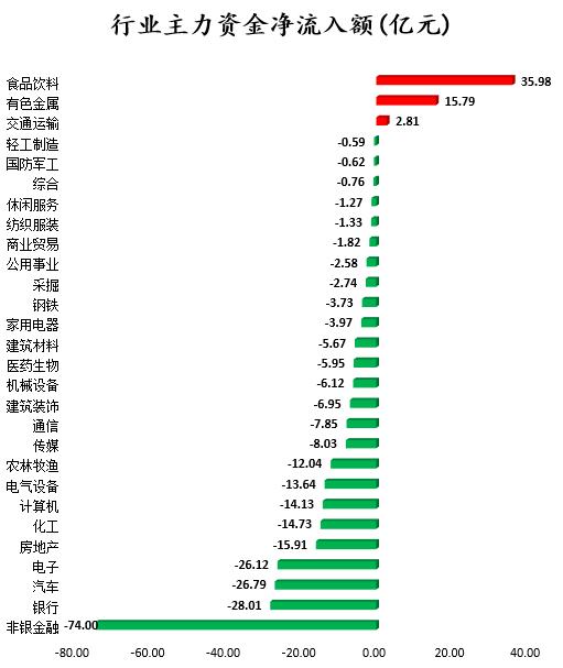 数据复盘 主力资金撤离金融股 北向资金大幅加仓贵州茅台