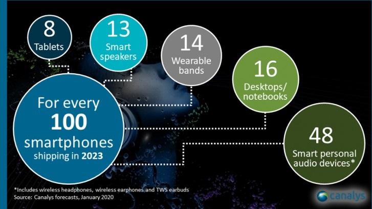 Canalys分析师:蓝牙耳机将成为第二大智能设备类别