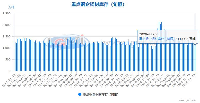 【钢厂库存】11月下旬重点钢企钢材库存大幅下降