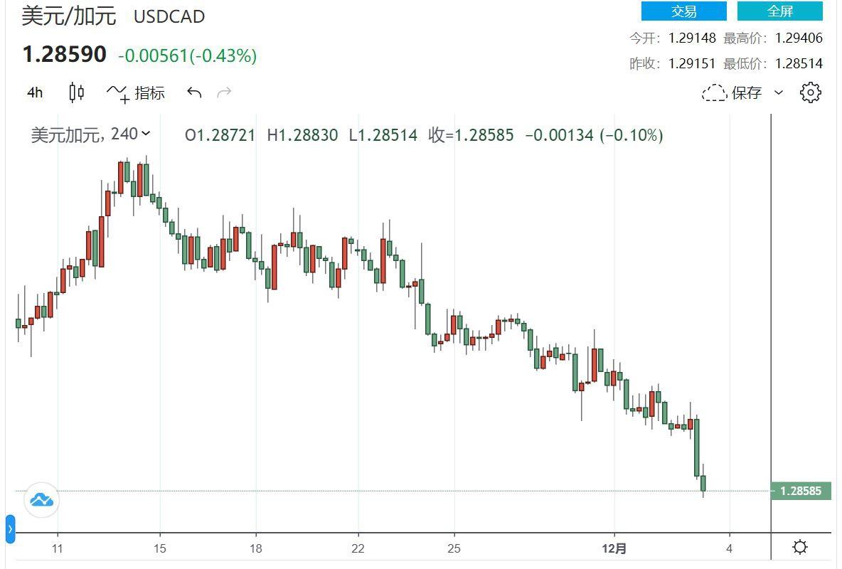 落后的加元终于涨至两年高点 三菱日联:明年美元/加元能达1.28