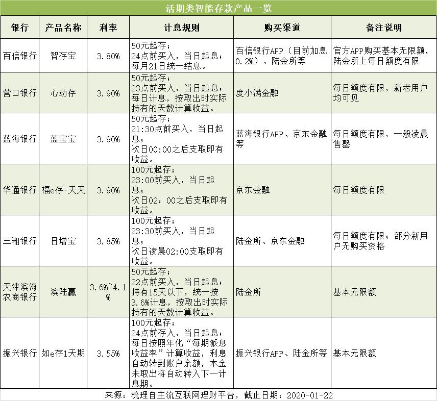 收益高、期限短、还有活期!春节7天可以买这些银行智能存款!