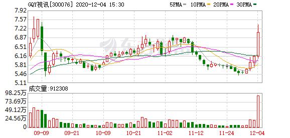 GQY视讯(300076)龙虎榜数据(12-04)