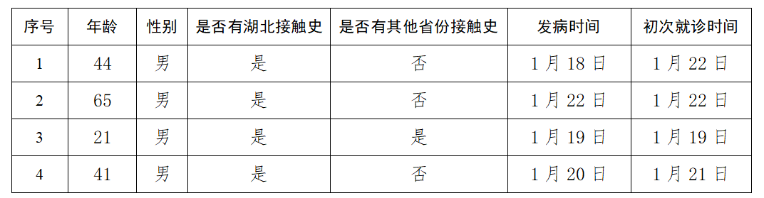 北京市新增4例新型冠状病毒感染的肺炎病例 总计26例